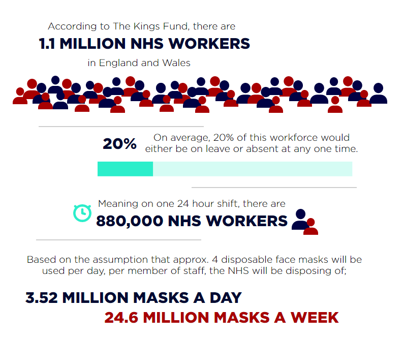 NHS workers and PPE